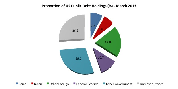 US_Public_Debt_proportions_March_2013